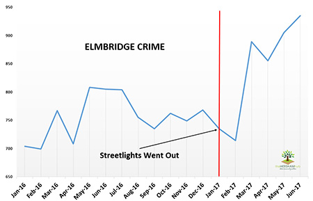 Has Local Crime Increased Since The Streetlights In Elmbridge Went Out? We Have The Answer!