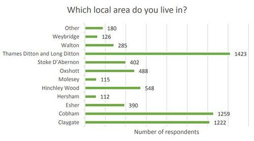 resident response locations 500 - Local Plan For Elmbridge Consultation Statement
