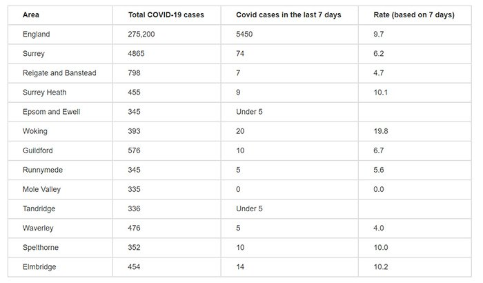 infection rate chart 700 - Update on COVID-19 cases in Surrey from Surrey County Council